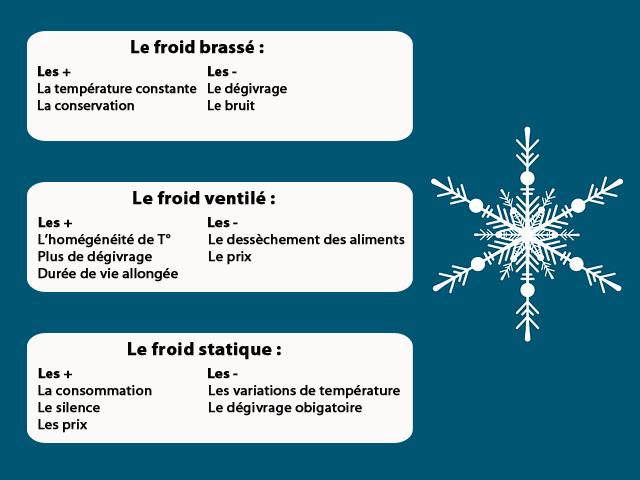 Récapitulatif des avantages et des inconvénients de chaque type de froid : brassé, ventilé, statique