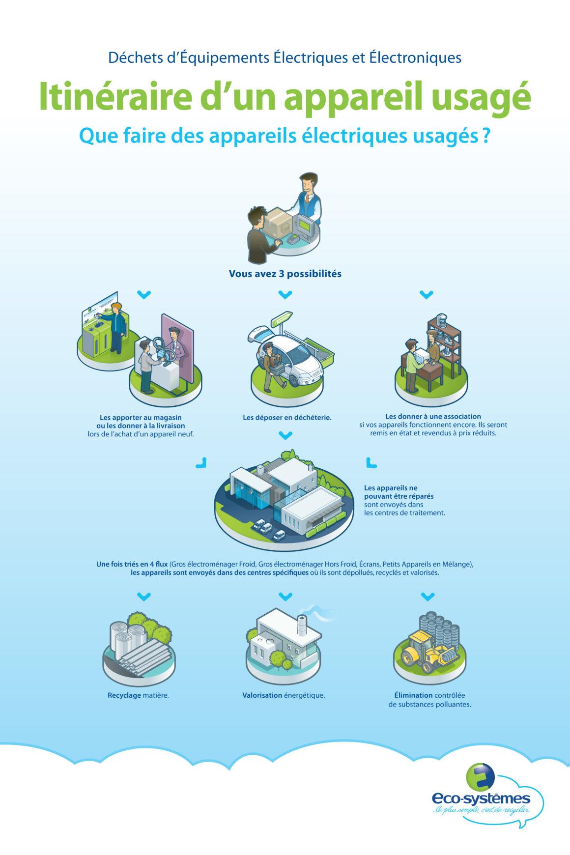 Les différents endroits à mener son produit électronique pour qu'il soit recyclé